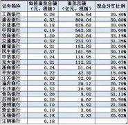 北京和众汇富:银行股什么时候能反弹?现在能抄底了吗?